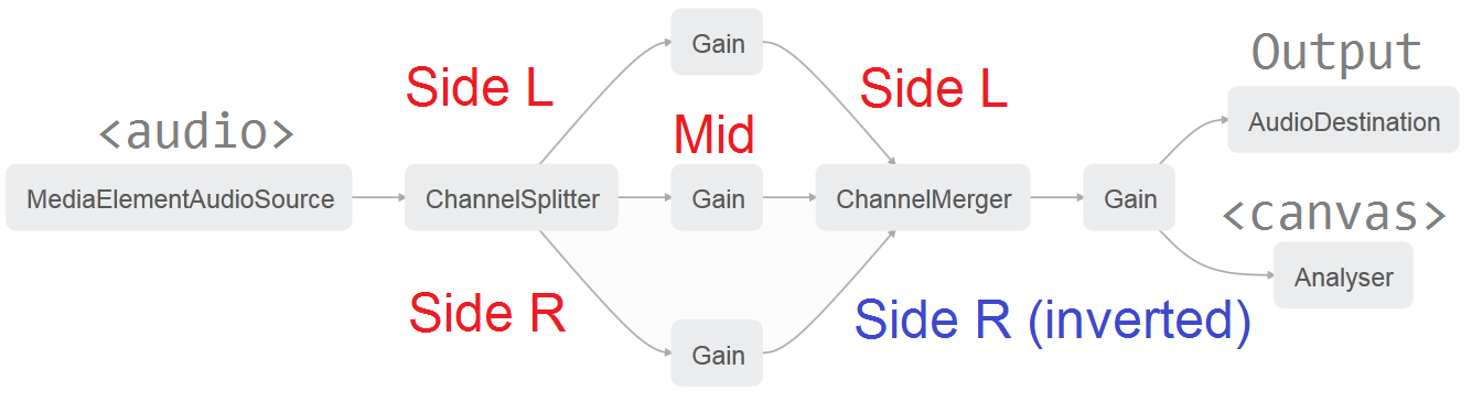 Mid/Side microphone setup illustration and decoding steps/routing